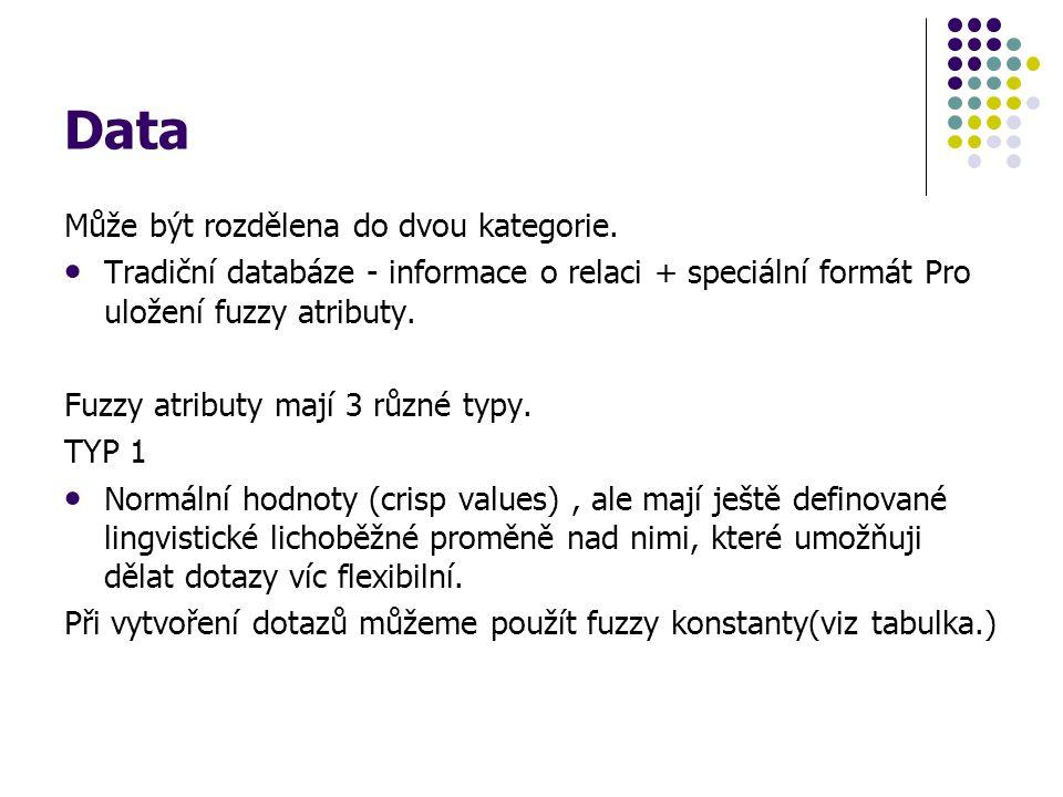 Data Může být rozdělena do dvou kategorie. Tradiční databáze - informace o relaci + speciální formát Pro uložení fuzzy atributy. Fuzzy atributy mají 3