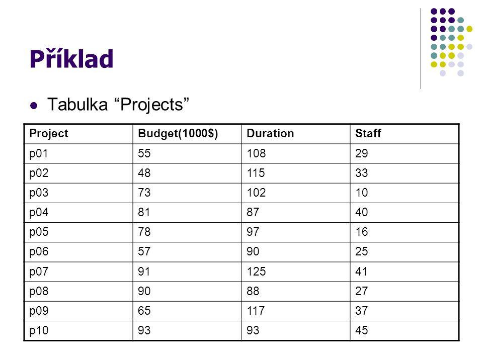 "Příklad Tabulka ""Projects"" ProjectBudget(1000$)DurationStaff p015510829 p024811533 p037310210 p04818740 p05789716 p06579025 p079112541 p08908827 p0965"