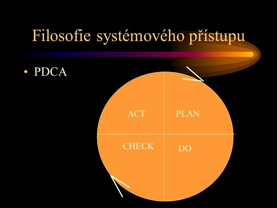 Filosofie systémového přístupu PDCA PLAN DO CHECK ACT