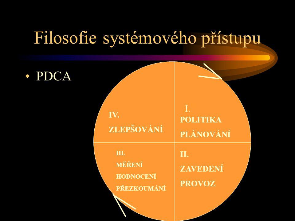 Filosofie systémového přístupu PDCA POLITIKA PLÁNOVÁNÍ II. ZAVEDENÍ PROVOZ III. MĚŘENÍ HODNOCENÍ PŘEZKOUMÁNÍ IV. ZLEPŠOVÁNÍ I.