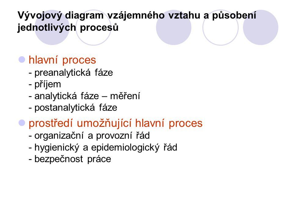 Vývojový diagram vzájemného vztahu a působení jednotlivých procesů hlavní proces - preanalytická fáze - příjem - analytická fáze – měření - postanalytická fáze prostředí umožňující hlavní proces - organizační a provozní řád - hygienický a epidemiologický řád - bezpečnost práce