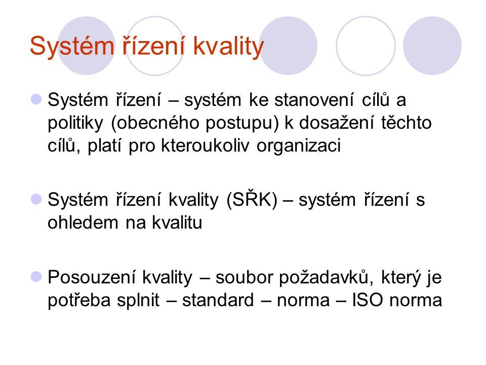 Systém řízení kvality Systém řízení – systém ke stanovení cílů a politiky (obecného postupu) k dosažení těchto cílů, platí pro kteroukoliv organizaci Systém řízení kvality (SŘK) – systém řízení s ohledem na kvalitu Posouzení kvality – soubor požadavků, který je potřeba splnit – standard – norma – ISO norma