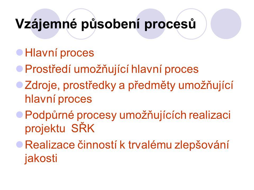 Vzájemné působení procesů Hlavní proces Prostředí umožňující hlavní proces Zdroje, prostředky a předměty umožňující hlavní proces Podpůrné procesy umožňujících realizaci projektu SŘK Realizace činností k trvalému zlepšování jakosti