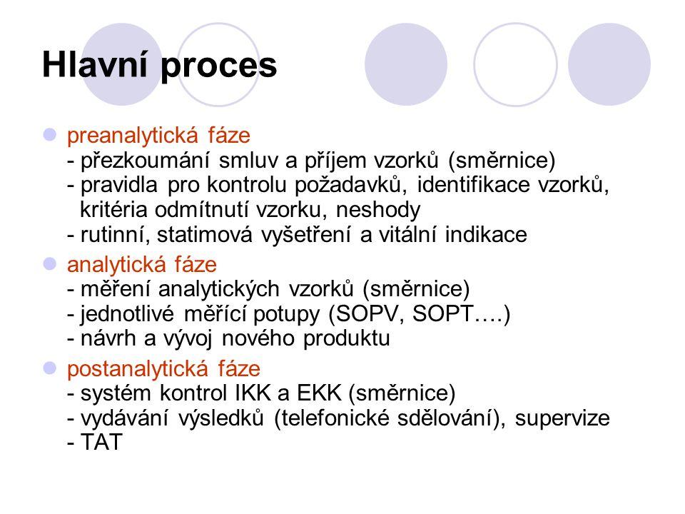 Hlavní proces preanalytická fáze - přezkoumání smluv a příjem vzorků (směrnice) - pravidla pro kontrolu požadavků, identifikace vzorků, kritéria odmítnutí vzorku, neshody - rutinní, statimová vyšetření a vitální indikace analytická fáze - měření analytických vzorků (směrnice) - jednotlivé měřící potupy (SOPV, SOPT….) - návrh a vývoj nového produktu postanalytická fáze - systém kontrol IKK a EKK (směrnice) - vydávání výsledků (telefonické sdělování), supervize - TAT