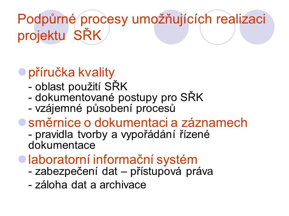Podpůrné procesy umožňujících realizaci projektu SŘK příručka kvality - oblast použití SŘK - dokumentované postupy pro SŘK - vzájemné působení procesů směrnice o dokumentaci a záznamech - pravidla tvorby a vypořádání řízené dokumentace laboratorní informační systém - zabezpečení dat – přístupová práva - záloha dat a archivace
