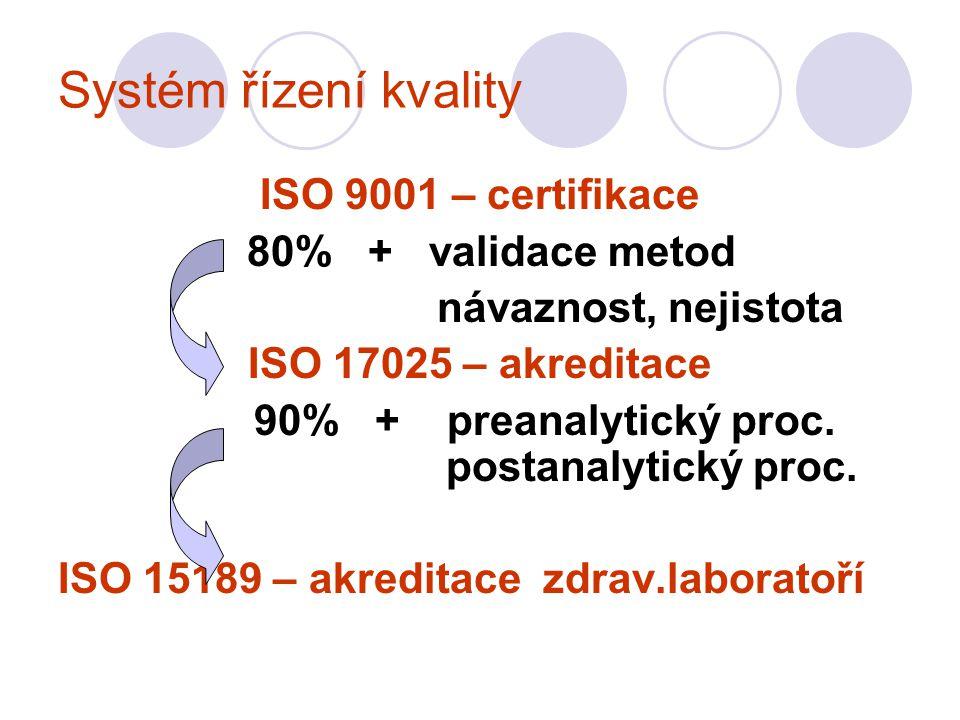 Systém řízení kvality ISO 9001 – certifikace 80% + validace metod návaznost, nejistota ISO 17025 – akreditace 90% + preanalytický proc.