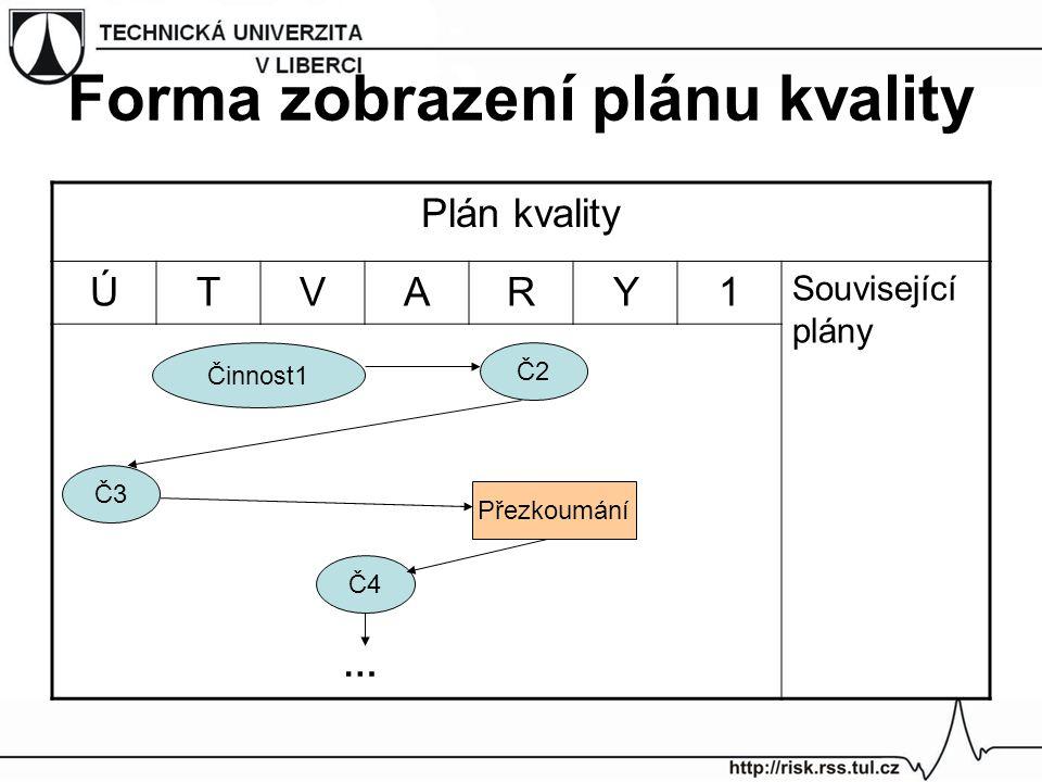Plán kvality ÚTVARY1 Související plány Činnost1 Č2 Č3 Přezkoumání Č4 … Forma zobrazení plánu kvality