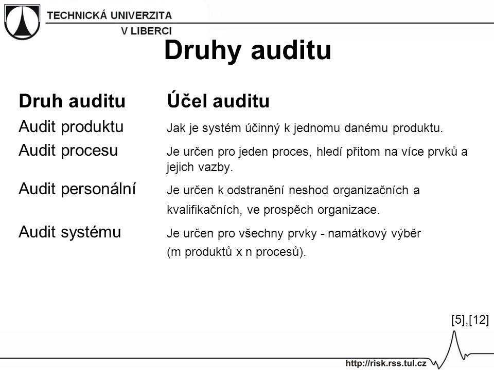 Druhy auditu Druh audituÚčel auditu Audit produktu Jak je systém účinný k jednomu danému produktu. Audit procesu Je určen pro jeden proces, hledí přit