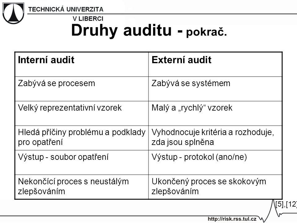 """Druhy auditu - pokrač. Interní auditExterní audit Zabývá se procesemZabývá se systémem Velký reprezentativní vzorekMalý a """"rychlý"""" vzorek Hledá příčin"""