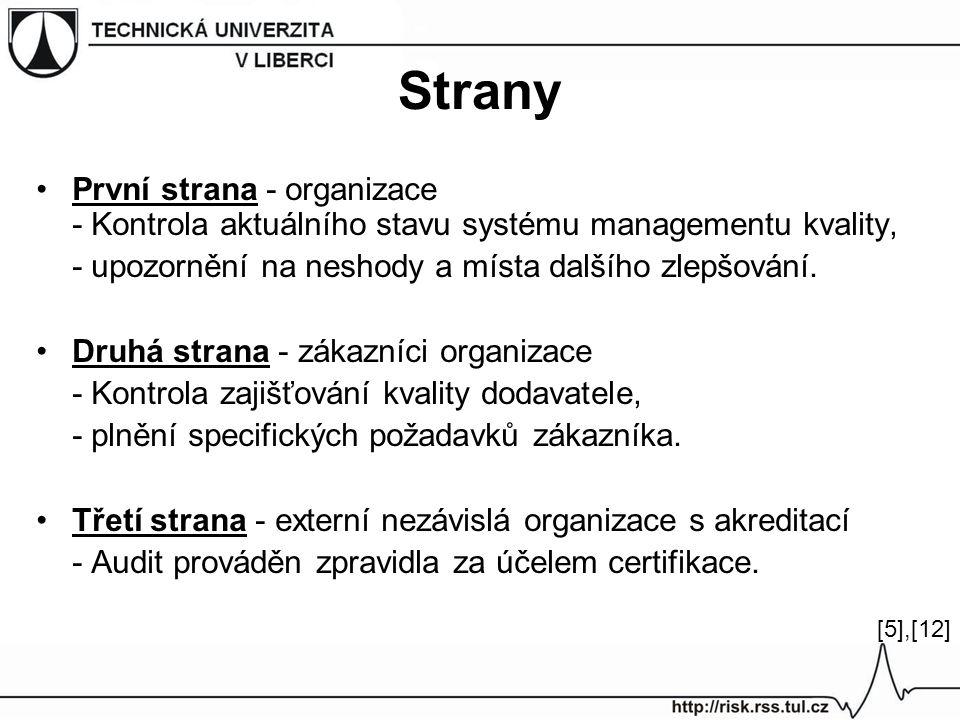 Strany První strana - organizace - Kontrola aktuálního stavu systému managementu kvality, - upozornění na neshody a místa dalšího zlepšování. Druhá st