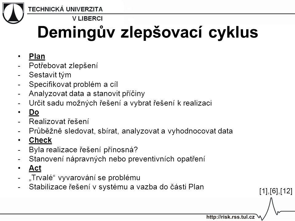 Demingův zlepšovací cyklus Plan -Potřebovat zlepšení -Sestavit tým -Specifikovat problém a cíl -Analyzovat data a stanovit příčiny -Určit sadu možných