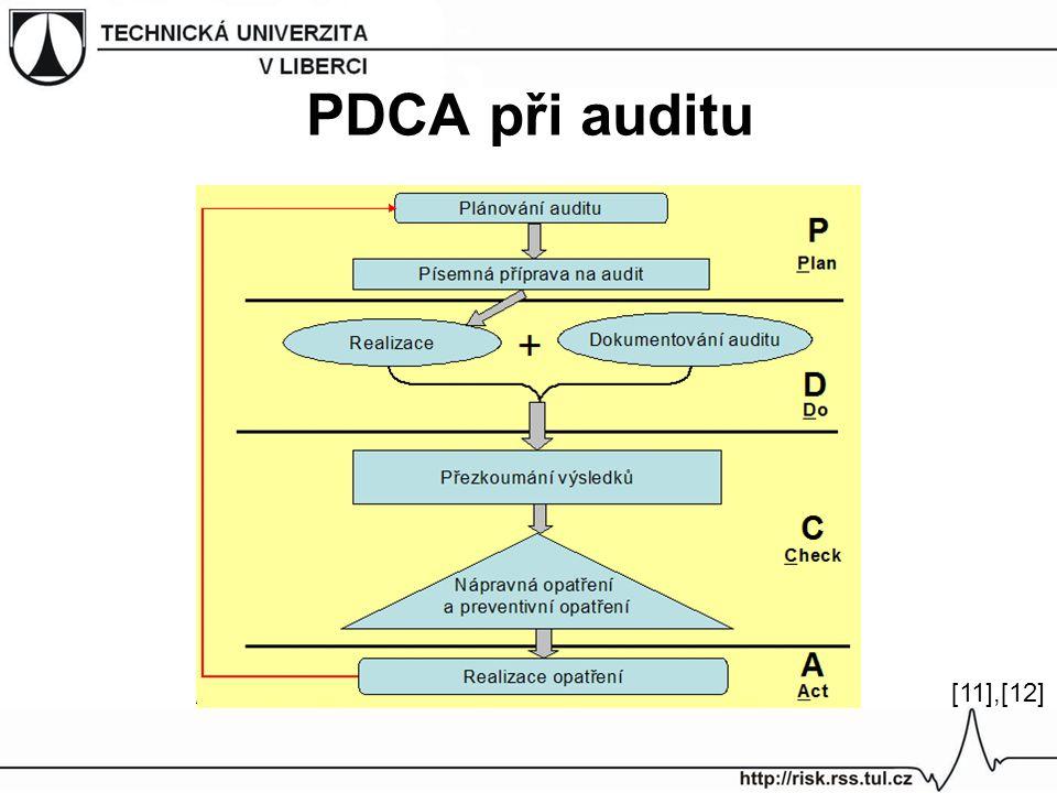 PDCA při auditu [11],[12]