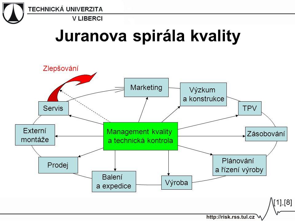Juranova spirála kvality Marketing Výzkum a konstrukce TPV Zásobování Výroba Balení a expedice Prodej Plánování a řízení výroby Externí montáže Servis Management kvality a technická kontrola [1],[8][1],[8] Zlepšování