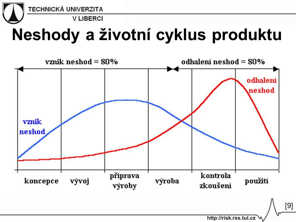 Neshody a životní cyklus produktu [9][9]