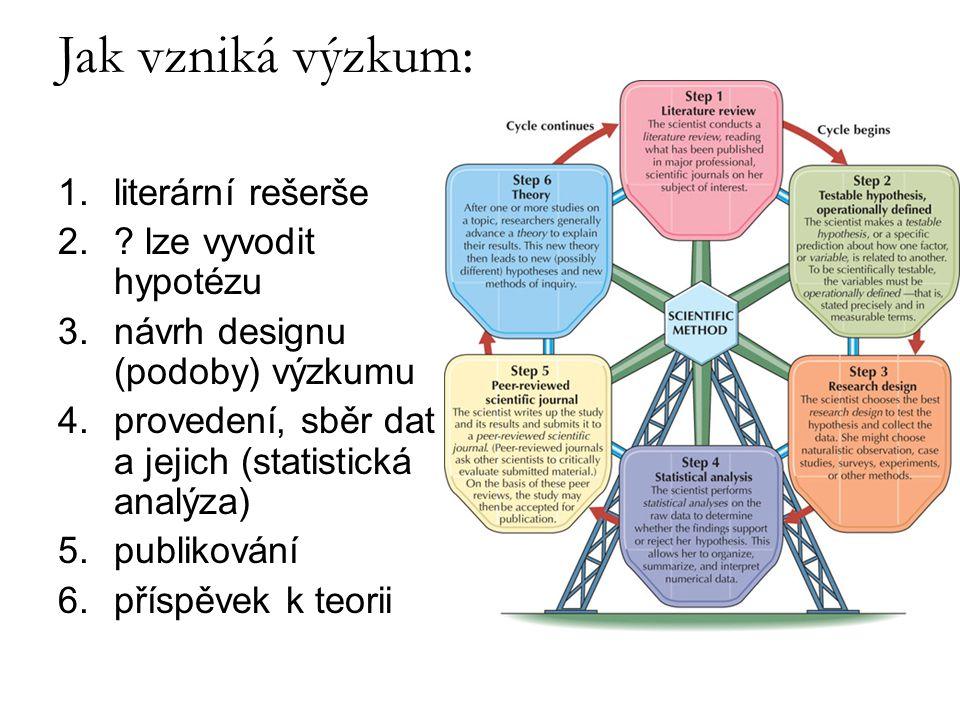1.literární rešerše 2.? lze vyvodit hypotézu 3.návrh designu (podoby) výzkumu 4.provedení, sběr dat a jejich (statistická analýza) 5.publikování 6.pří