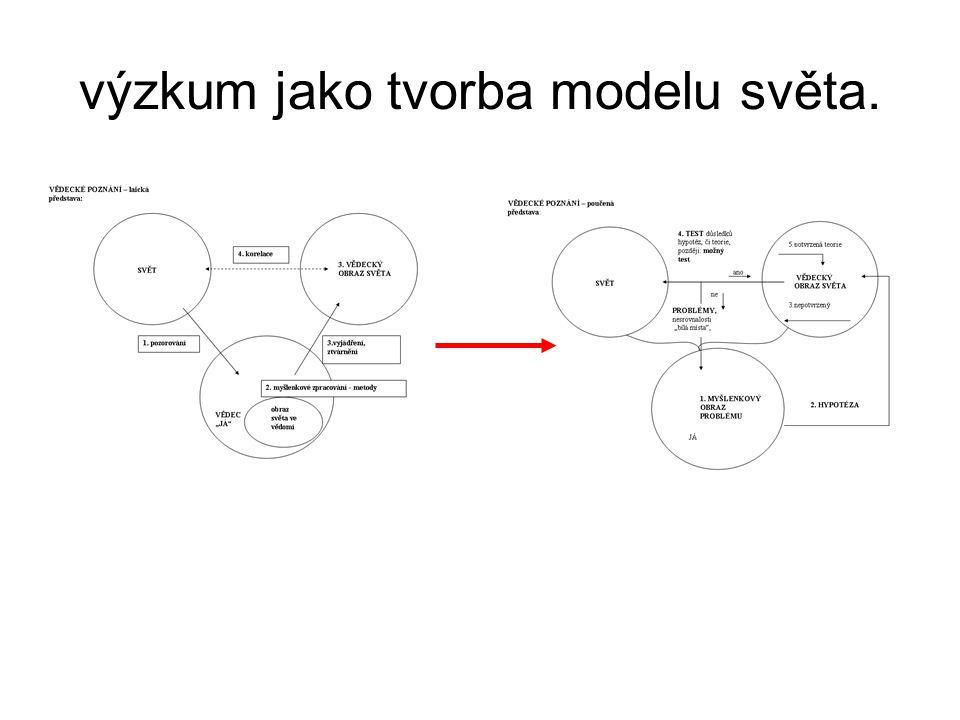 výzkum jako tvorba modelu světa.