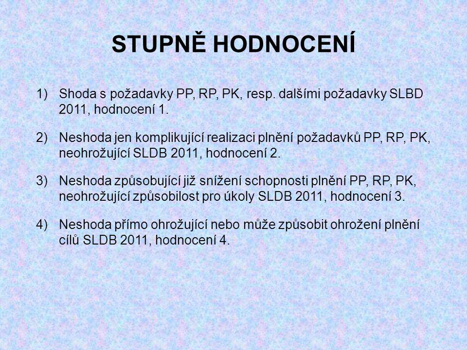 STUPNĚ HODNOCENÍ 1)Shoda s požadavky PP, RP, PK, resp.