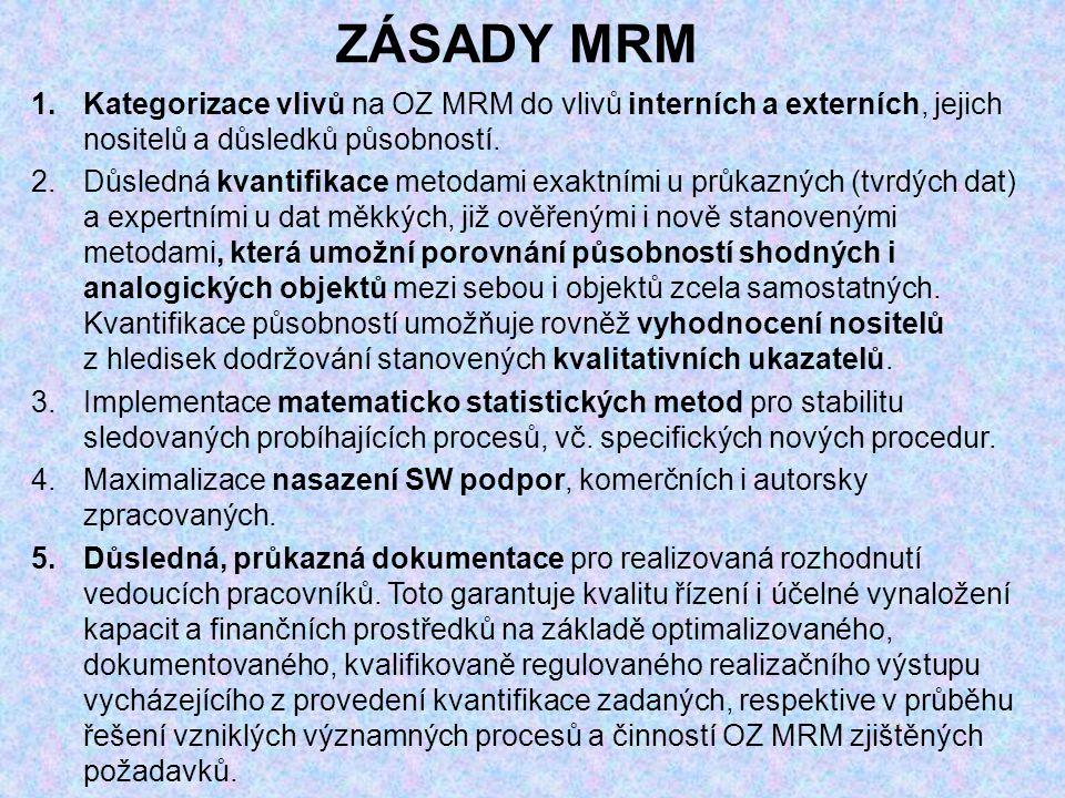ZÁSADY MRM 1.Kategorizace vlivů na OZ MRM do vlivů interních a externích, jejich nositelů a důsledků působností.