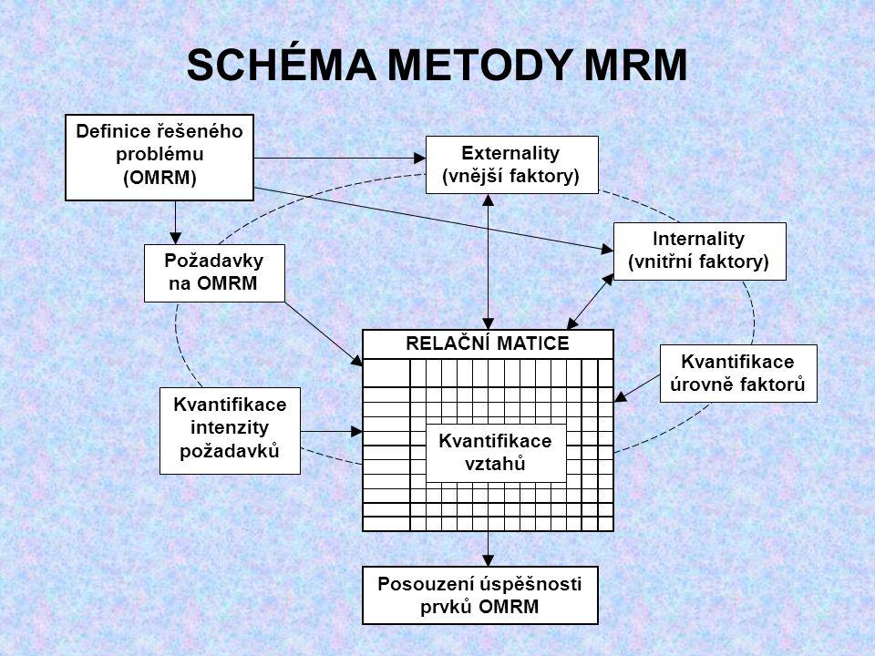 SCHÉMA METODY MRM Internality (vnitřní faktory) Definice řešeného problému (OMRM) Externality (vnější faktory) Požadavky na OMRM Kvantifikace intenzity požadavků RELAČNÍ MATICE Kvantifikace úrovně faktorů Posouzení úspěšnosti prvků OMRM Kvantifikace vztahů