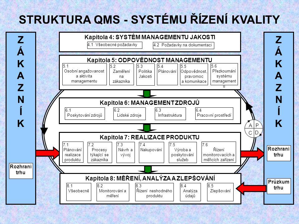 Kapitola 6: MANAGEMENT ZDROJŮ 6.1 Poskytování zdrojů 6.2 Lidské zdroje 6.3 Infrastruktura 6.4 Pracovní prostředí Kapitola 5: ODPOVĚDNOST MANAGEMENTU 5.1 Osobní angažovanost a aktivita managementu 5.2 Zaměření na zákazníka 5.3 Politika Jakosti 5.6 Přezkoumání systému management u 5.4 Plánování 5.5 Odpovědnost, pravomoc a komunikace Kapitola 4: SYSTÉM MANAGEMENTU JAKOSTI 4.1 Všeobecné požadavky 4.2 Požadavky na dokumentaci Kapitola 7: REALIZACE PRODUKTU Kapitola 8: MĚŘENÍ, ANALÝZA A ZLEPŠOVÁNÍ 8.1 Všeobecně 8.2 Monitorování a měření 8.3 Řízení neshodného produktu 8.4 Analýza údajů 8.5 Zlepšování ZÁKAZNÍKZÁKAZNÍK ZÁKAZNÍKZÁKAZNÍK Rozhraní trhu Průzkum trhu 7.1 Plánování realizace produktu 7.2 Procesy týkající se zákazníka 7.3 Návrh a vývoj 7.6 Řízení monitorovacích a měřicích zařízení 7.4 Nakupování 7.5 Výroba a poskytování služeb AP D C STRUKTURA QMS - SYSTÉMU ŘÍZENÍ KVALITY