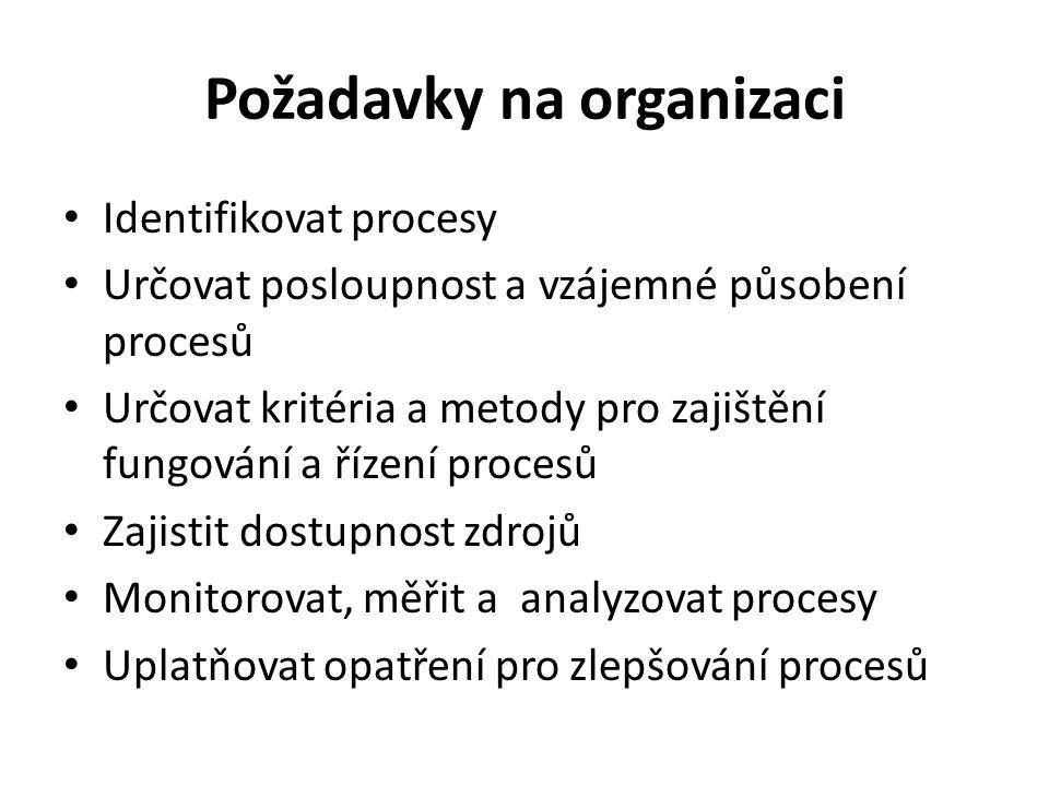 Dokumentace Prohlášení o politice jakosti a cílech jakosti Příručka jakosti Dokumenty pro zajištění plánování, fungování a řízení procesů Záznamy
