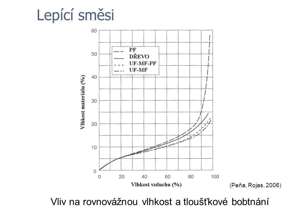 Lepící směsi (Peňa, Rojas, 2006) Vliv na rovnovážnou vlhkost a tloušťkové bobtnání
