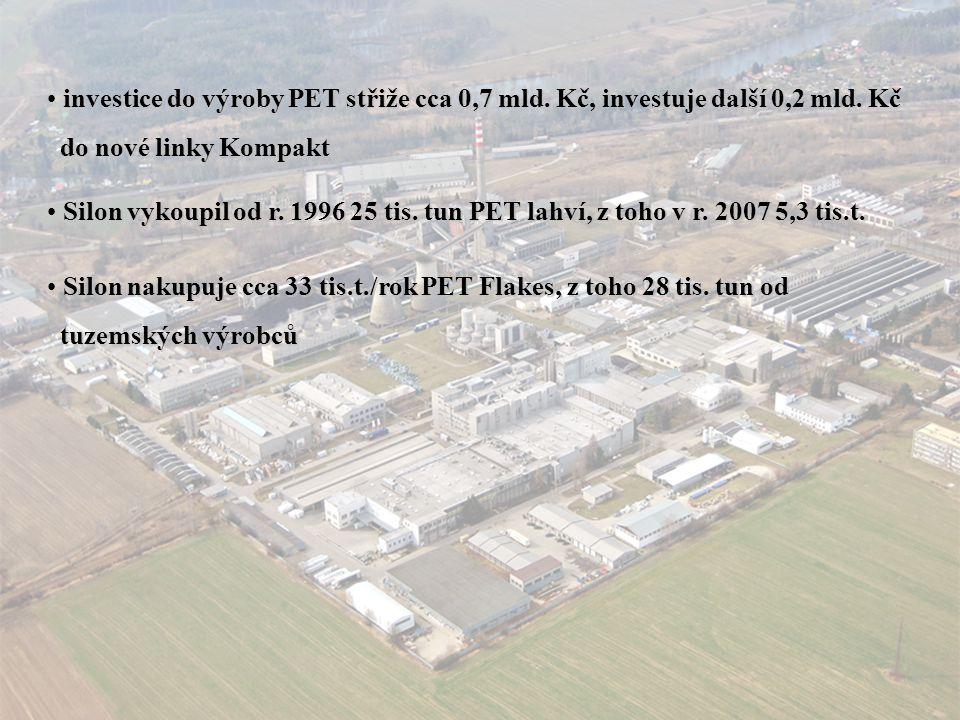 investice do výroby PET střiže cca 0,7 mld. Kč, investuje další 0,2 mld. Kč do nové linky Kompakt do nové linky Kompakt Silon vykoupil od r. 1996 25 t