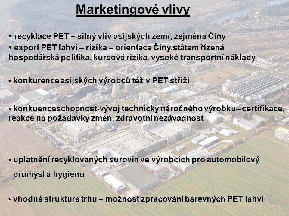 Marketingové vlivy recyklace PET – silný vliv asijských zemí, zejména Číny recyklace PET – silný vliv asijských zemí, zejména Číny export PET lahví –
