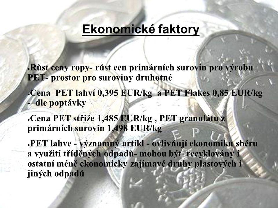 Ekonomické faktory ● Růst ceny ropy- růst cen primárních surovin pro výrobu PET- prostor pro suroviny druhotné ● Cena PET lahví 0,395 EUR/kg a PET Flakes 0,85 EUR/kg - dle poptávky ● Cena PET střiže 1,485 EUR/kg, PET granulátu z primárních surovin 1,498 EUR/kg ● PET lahve - významný artikl - ovlivňují ekonomiku sběru a využití tříděných odpadů- mohou být recyklovány i ostatní méně ekonomicky zajímavé druhy plastových i jiných odpadů