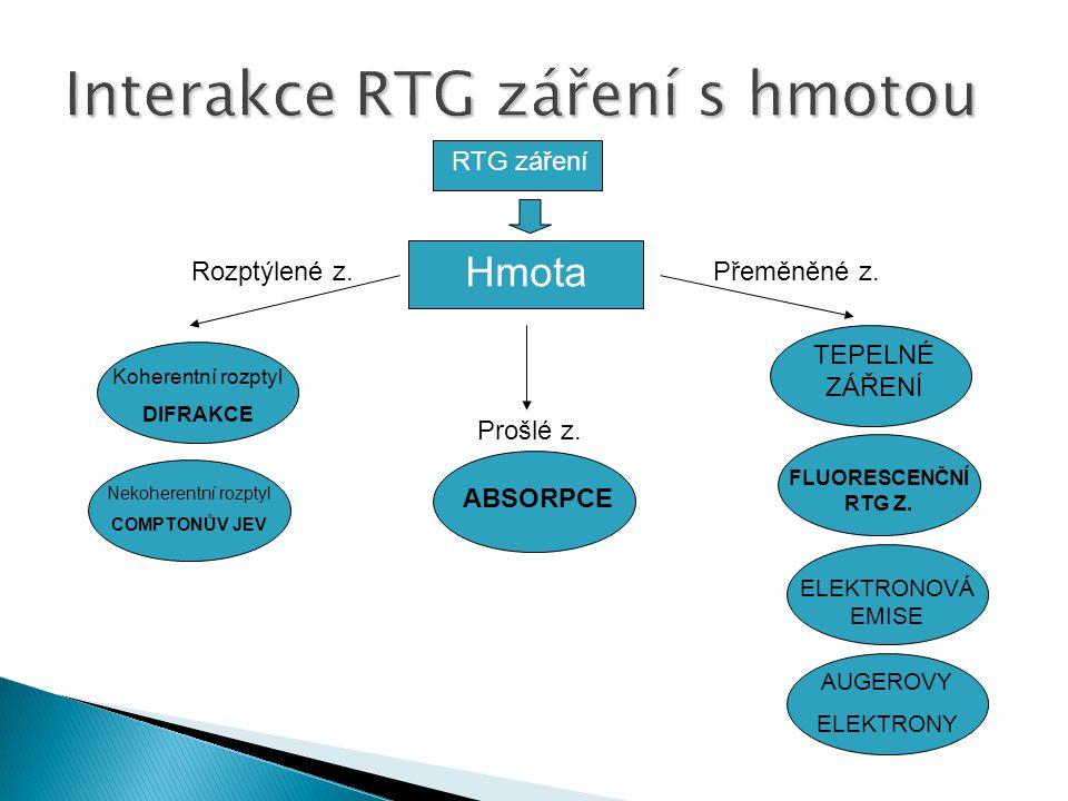 RTG záření Hmota Rozptýlené z.Přeměněné z.Prošlé z.