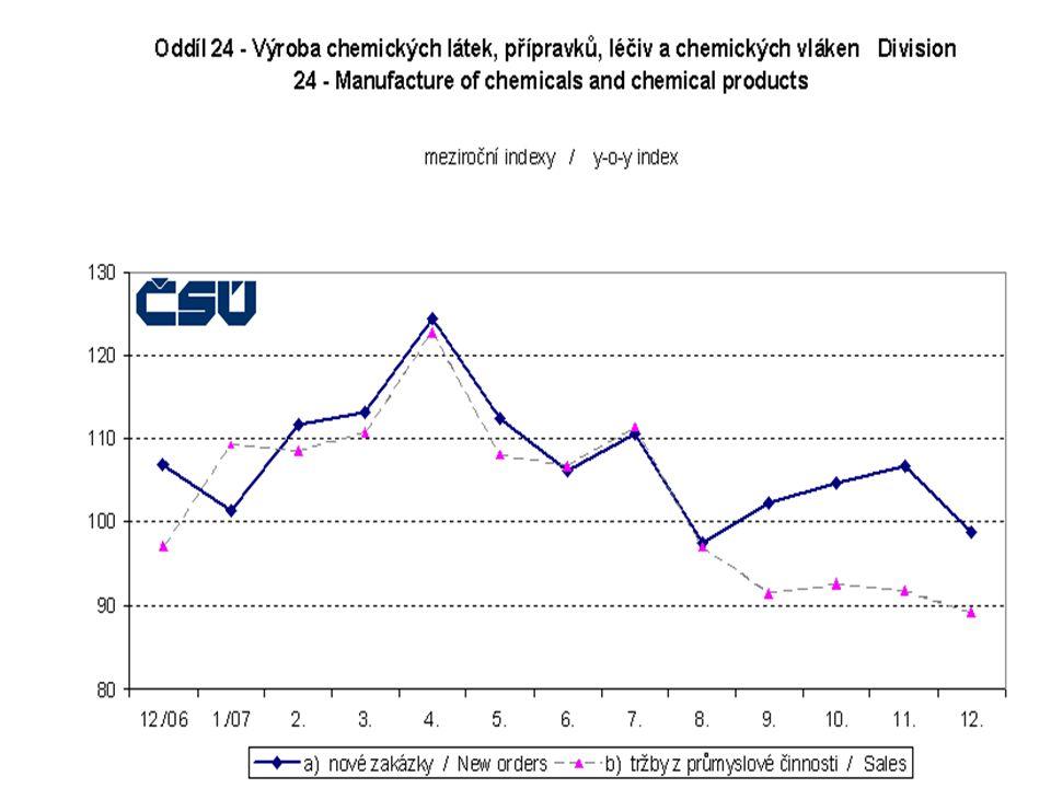 ČR ČR Tvoří 15% zpracovatelského průmyslu, 7% veškerého Tvoří 15% zpracovatelského průmyslu, 7% veškerého Poměrně ziskový Poměrně ziskový Většinu suro