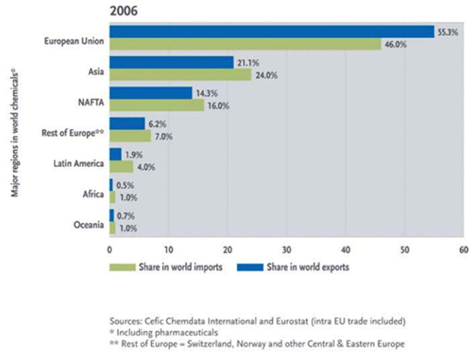 Prodej chemických výrobků