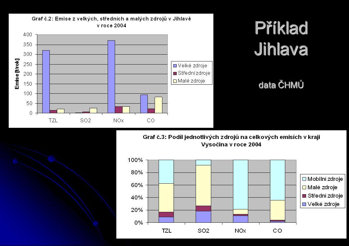 Příklad Jihlava data ČHMÚ