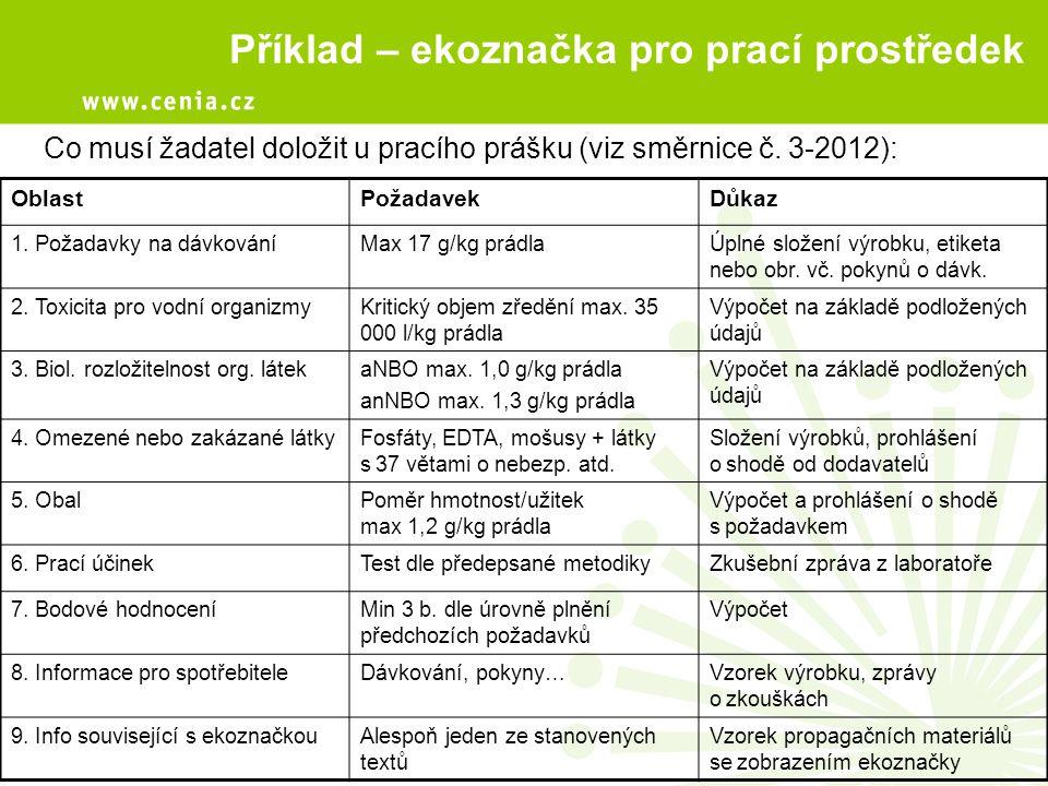 Příklad – ekoznačka pro prací prostředek Co musí žadatel doložit u pracího prášku (viz směrnice č. 3-2012): OblastPožadavekDůkaz 1. Požadavky na dávko