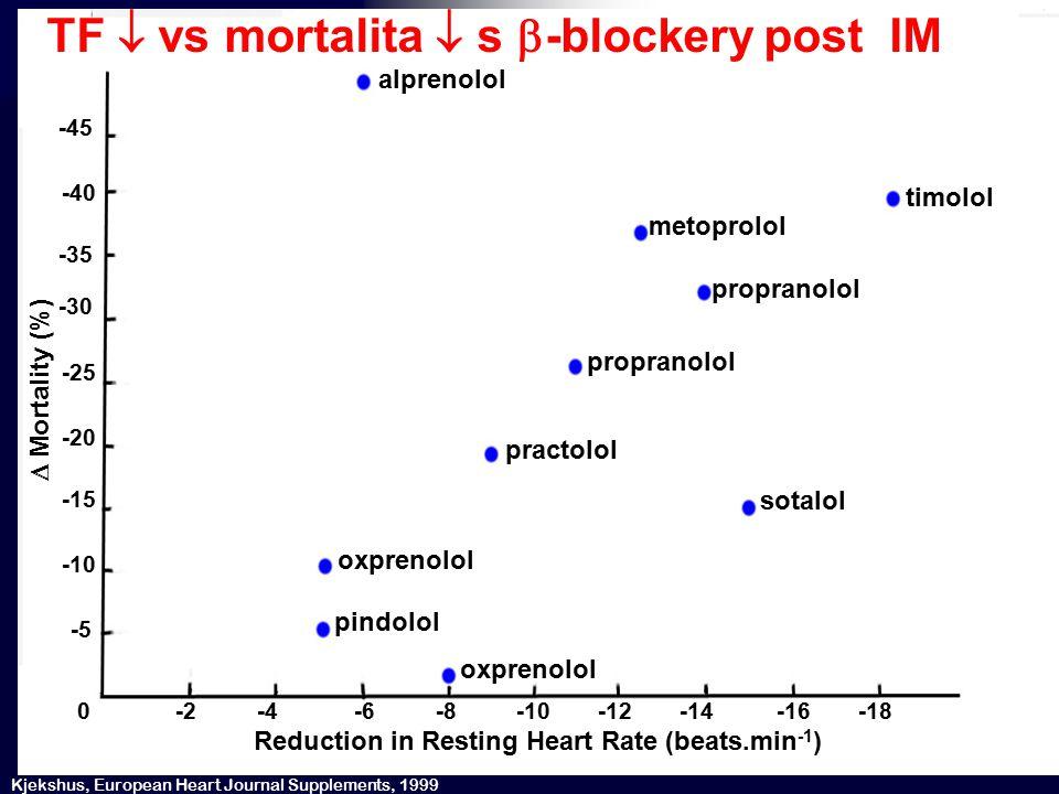 ®  HR (beats/min) alprenolol metoprolol propranolol timolol propranolol sotalol practolol oxprenolol pindolol -2-4-6-8-10-12-14-16-18 oxprenolol 0 -5 -45 -40 -35 -30 -25 -20 -15 -10  Mortality (%) Kjekshus, European Heart Journal Supplements, 1999 Reduction in Resting Heart Rate (beats.min -1 ) TF  vs mortalita  s  -blockery post IM