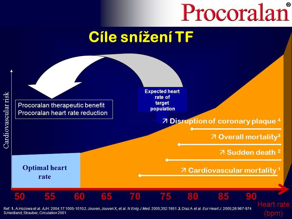 ® Cíle sní ž ení TF Ref: 1. A.Hozowa et al. AJH.