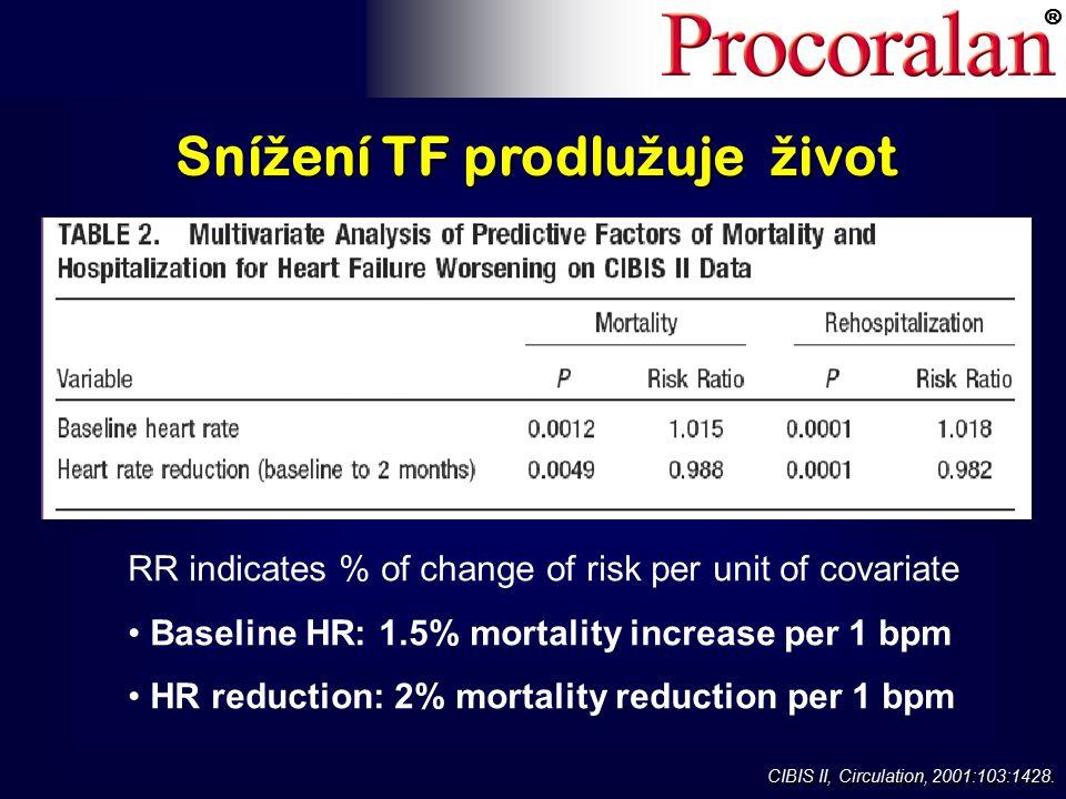 ® Sní ž ení TF prodlu ž uje ž ivot RR indicates % of change of risk per unit of covariate Baseline HR: 1.5% mortality increase per 1 bpm HR reduction: 2% mortality reduction per 1 bpm CIBIS II, Circulation, 2001:103:1428.