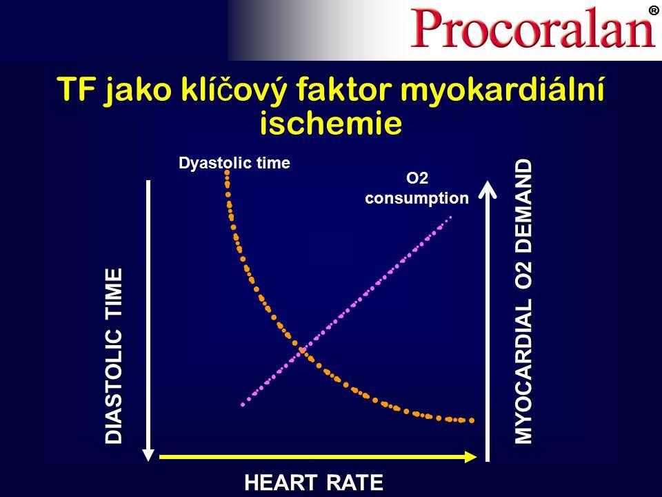 ® MYOCARDIAL O2 DEMAND DIASTOLIC TIME HEART RATE O2 consumption Dyastolic time TF jako klí č ový faktor myokardiální ischemie