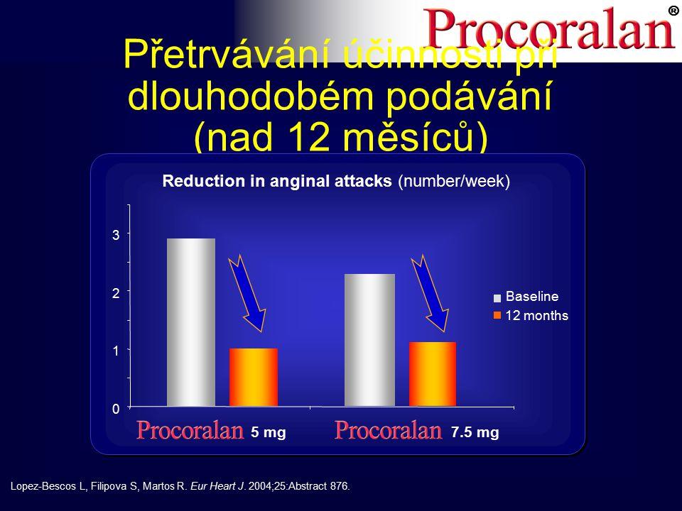 ® Přetrvávání účinnosti při dlouhodobém podávání (nad 12 měsíců) Reduction in anginal attacks (number/week) 0 1 2 3 5 mg7.5 mg Baseline 12 months Lopez-Bescos L, Filipova S, Martos R.
