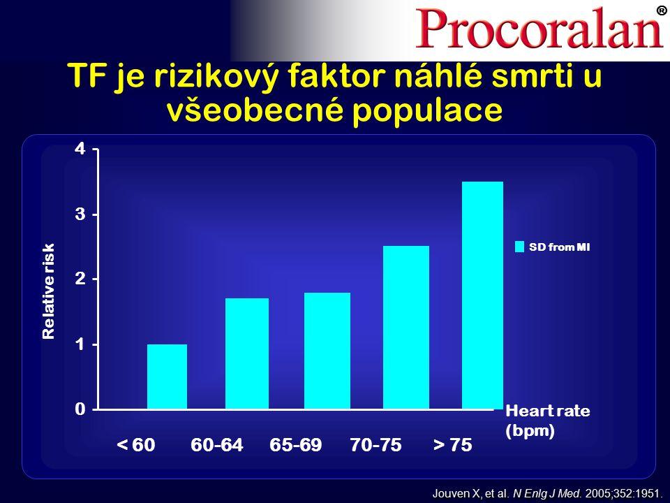 ® 0 1 2 3 4 < 6060-6465-6970-75> 75 SD from MI Relative risk Jouven X, et al.