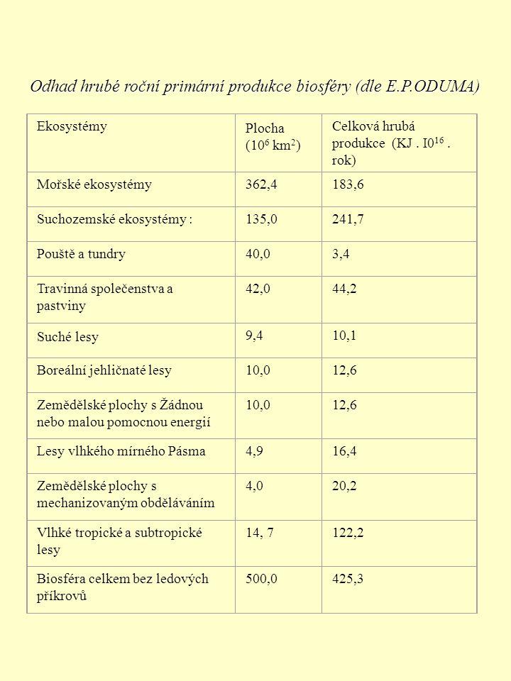 Ekosystémy Plocha (10 6 km 2 ) Celková hrubá produkce (KJ. I0 16. rok) Mořské ekosystémy362,4183,6 Suchozemské ekosystémy :135,0241,7 Pouště a tundry4