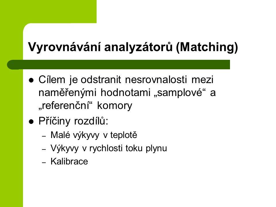 """Vyrovnávání analyzátorů (Matching) Cílem je odstranit nesrovnalosti mezi naměřenými hodnotami """"samplové a """"referenční komory Příčiny rozdílů: – Malé výkyvy v teplotě – Výkyvy v rychlosti toku plynu – Kalibrace"""