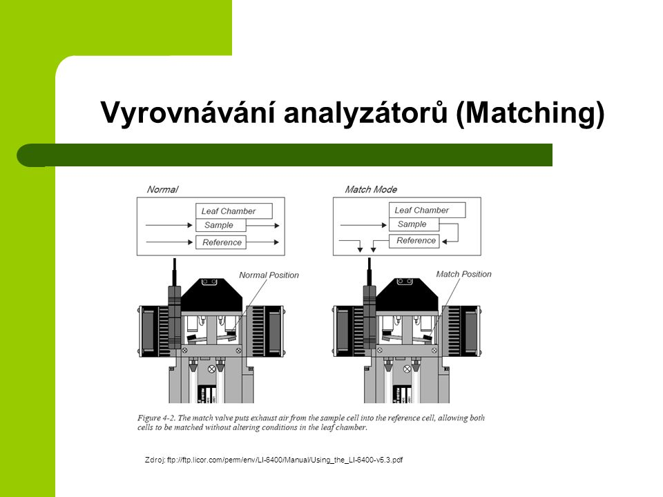 Vyrovnávání analyzátorů (Matching) Zdroj: ftp://ftp.licor.com/perm/env/LI-6400/Manual/Using_the_LI-6400-v5.3.pdf