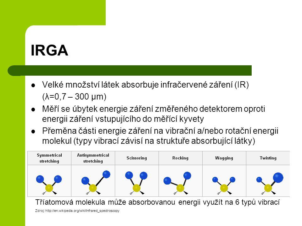 IRGA Velké množství látek absorbuje infračervené záření (IR) (λ=0,7 – 300 µm) Měří se úbytek energie záření změřeného detektorem oproti energii záření