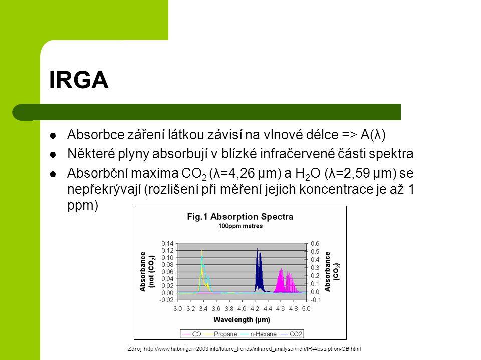 IRGA Absorbce záření látkou závisí na vlnové délce => A(λ) Některé plyny absorbují v blízké infračervené části spektra Absorbční maxima CO 2 (λ=4,26 µm) a H 2 O (λ=2,59 µm) se nepřekrývají (rozlišení při měření jejich koncentrace je až 1 ppm) Zdroj: http://www.habmigern2003.info/future_trends/infrared_analyser/ndir/IR-Absorption-GB.html