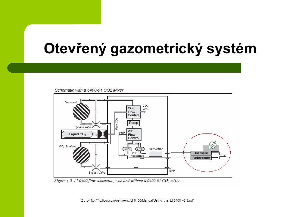 Otevřený gazometrický systém Zdroj: ftp://ftp.licor.com/perm/env/LI-6400/Manual/Using_the_LI-6400-v5.3.pdf