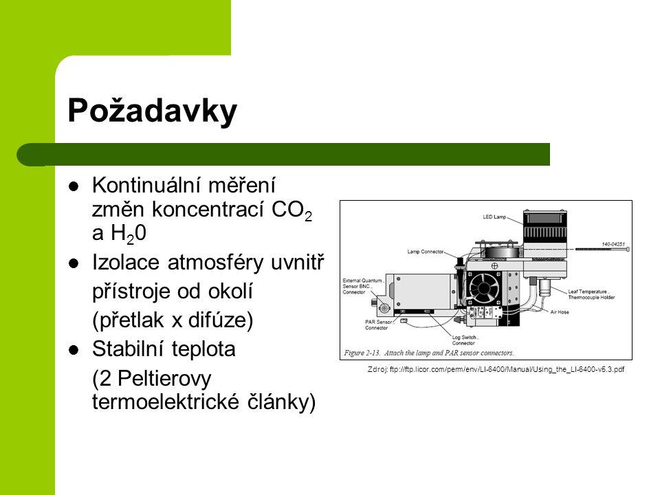 Požadavky Kontinuální měření změn koncentrací CO 2 a H 2 0 Izolace atmosféry uvnitř přístroje od okolí (přetlak x difúze) Stabilní teplota (2 Peltierovy termoelektrické články) Zdroj: ftp://ftp.licor.com/perm/env/LI-6400/Manual/Using_the_LI-6400-v5.3.pdf