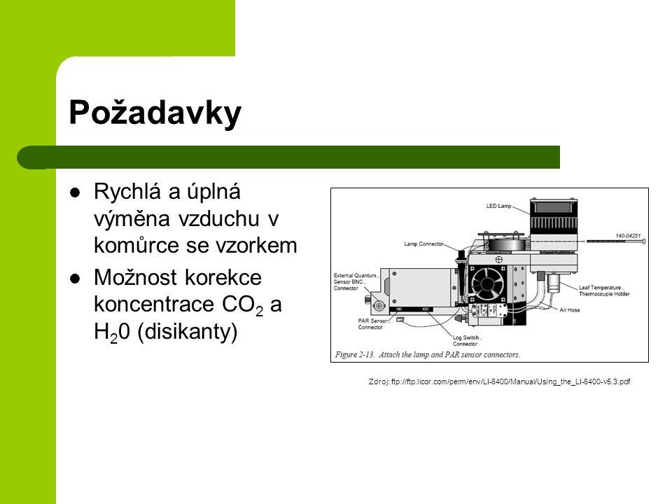 Požadavky Rychlá a úplná výměna vzduchu v komůrce se vzorkem Možnost korekce koncentrace CO 2 a H 2 0 (disikanty) Zdroj: ftp://ftp.licor.com/perm/env/LI-6400/Manual/Using_the_LI-6400-v5.3.pdf