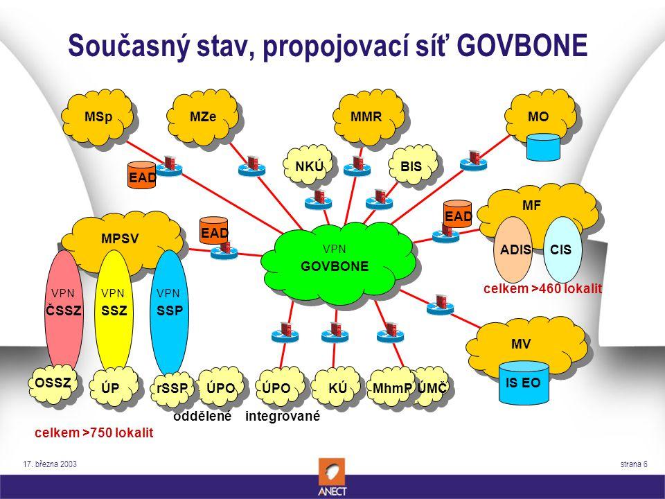 17. března 2003 strana 6 Současný stav, propojovací síť GOVBONE MPSV GOVBONE VPN ČSSZ VPN SSP VPN SSZ VPN OSSZ ÚPMhmPÚMČ oddělené ÚPOrSSPÚPO integrova