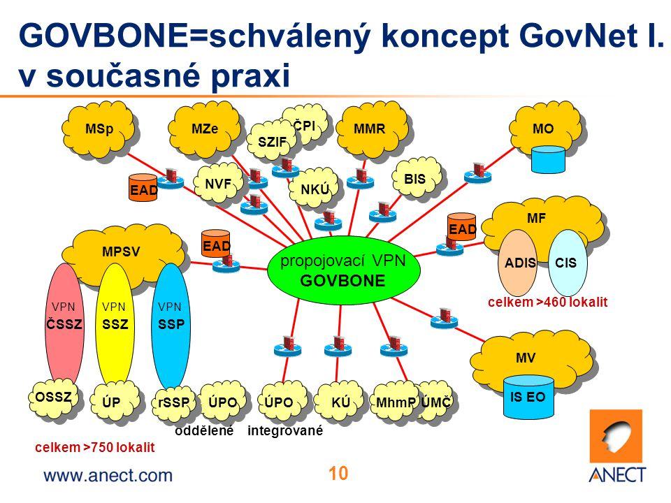 10 ČPI GOVBONE=schválený koncept GovNet I.